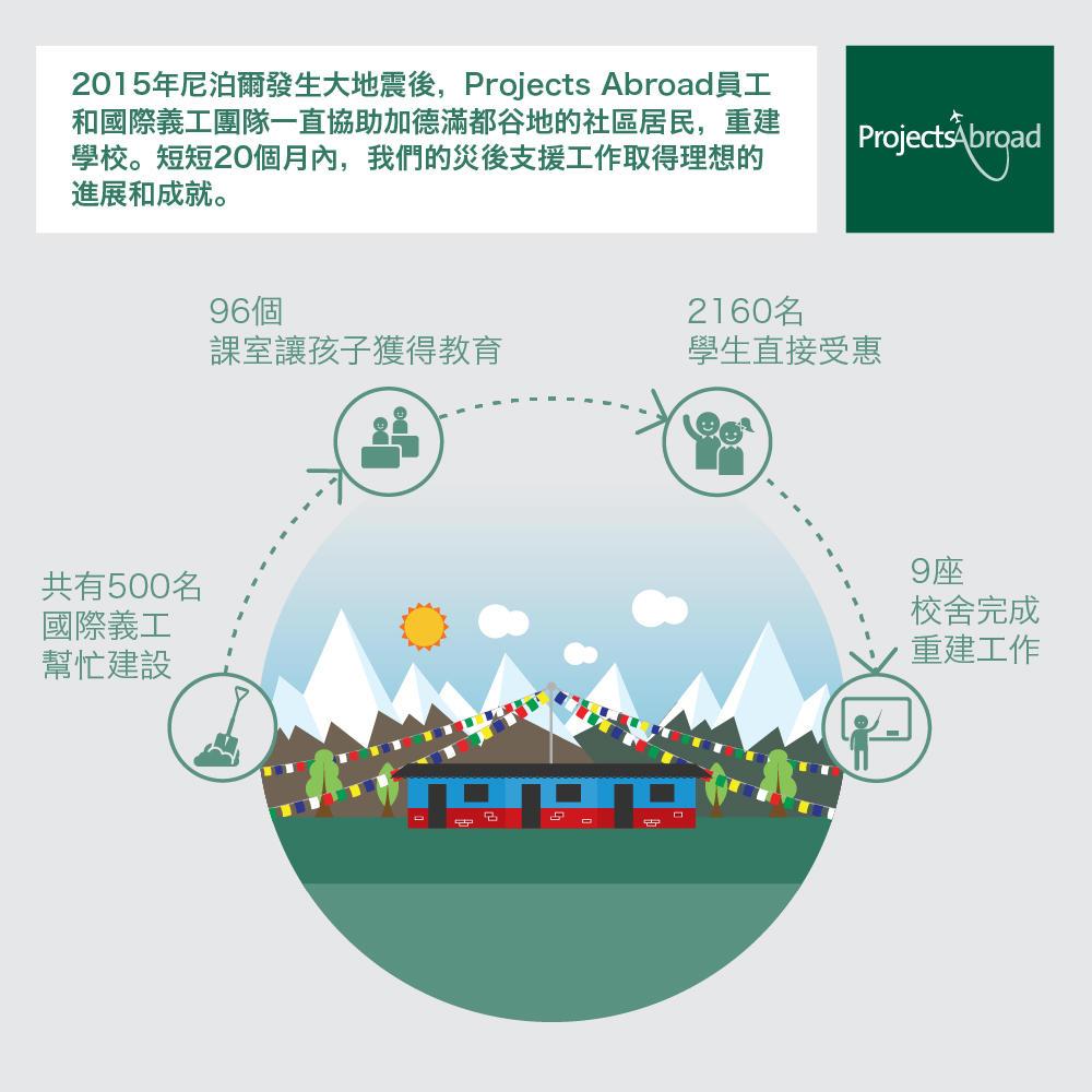 視覺資訊圖詳細說明Projects Abroad志工在尼泊爾災後支援工作的成就